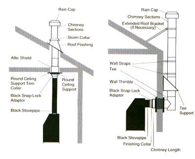 DuraTech 5-inch Chimney
